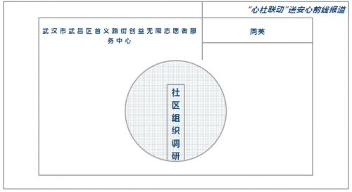 武汉市武昌区首义路街创益无限志愿者服务中心抗疫经验专访